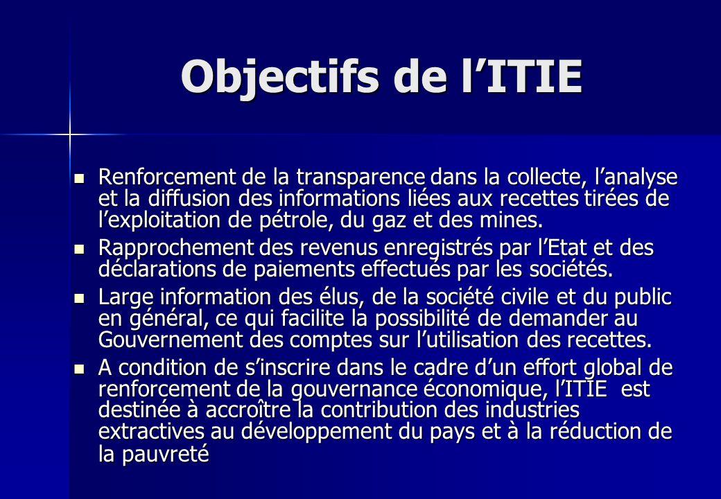 Objectifs de lITIE Renforcement de la transparence dans la collecte, lanalyse et la diffusion des informations liées aux recettes tirées de lexploitat