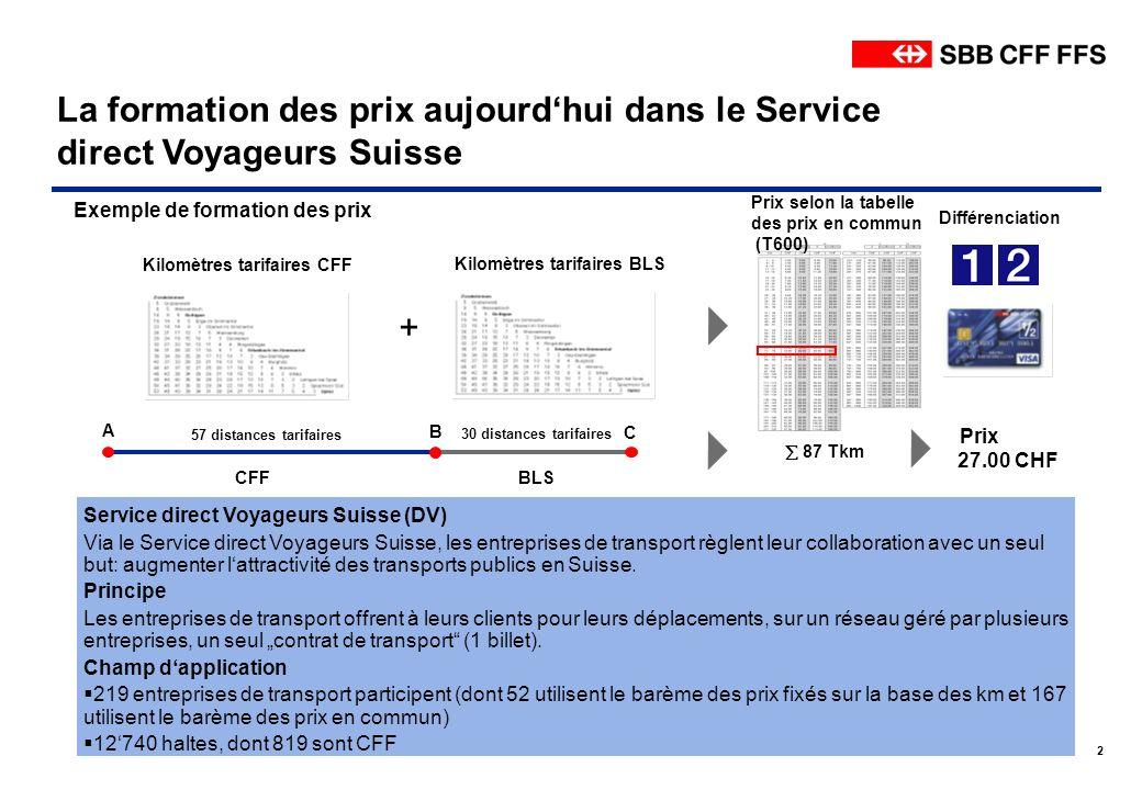 © CFF Division Voyageurs Trafic grandes Lignes 18.10.20102 La formation des prix aujourdhui dans le Service direct Voyageurs Suisse 27.00 CHF CFFBLS E