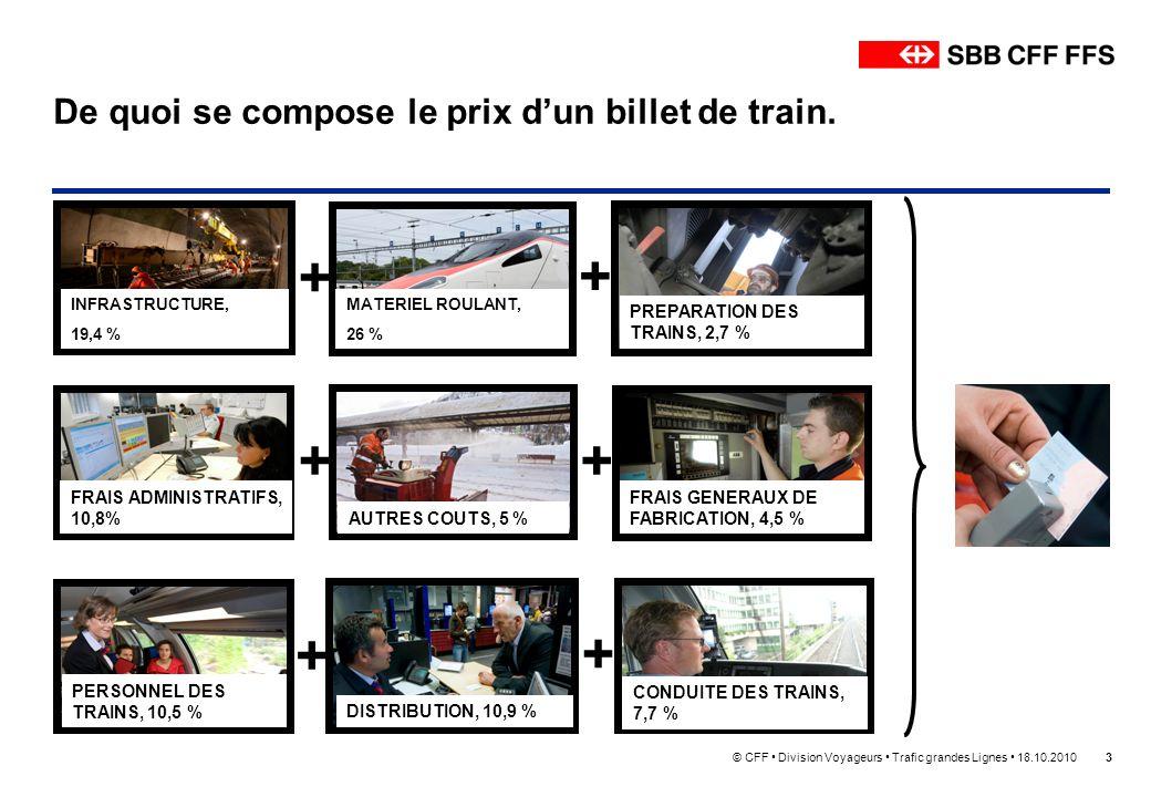 © CFF Division Voyageurs Trafic grandes Lignes 18.10.20103 De quoi se compose le prix dun billet de train. + INFRASTRUCTURE, 19,4 % MATERIEL ROULANT,