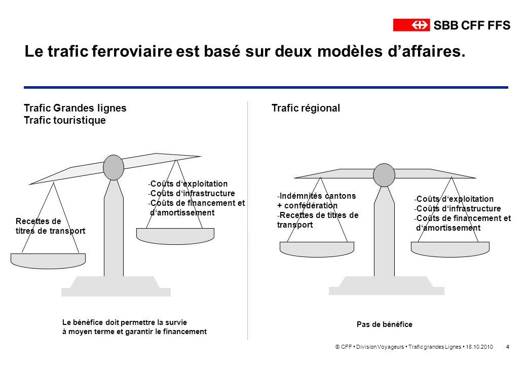 © CFF Division Voyageurs Trafic grandes Lignes 18.10.20104 Le trafic ferroviaire est basé sur deux modèles daffaires. Trafic Grandes lignes Trafic tou