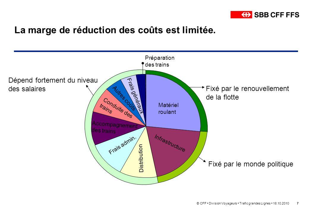 © CFF Division Voyageurs Trafic grandes Lignes 18.10.20107 La marge de réduction des coûts est limitée. Matériel roulant Infrastructure Distribution F