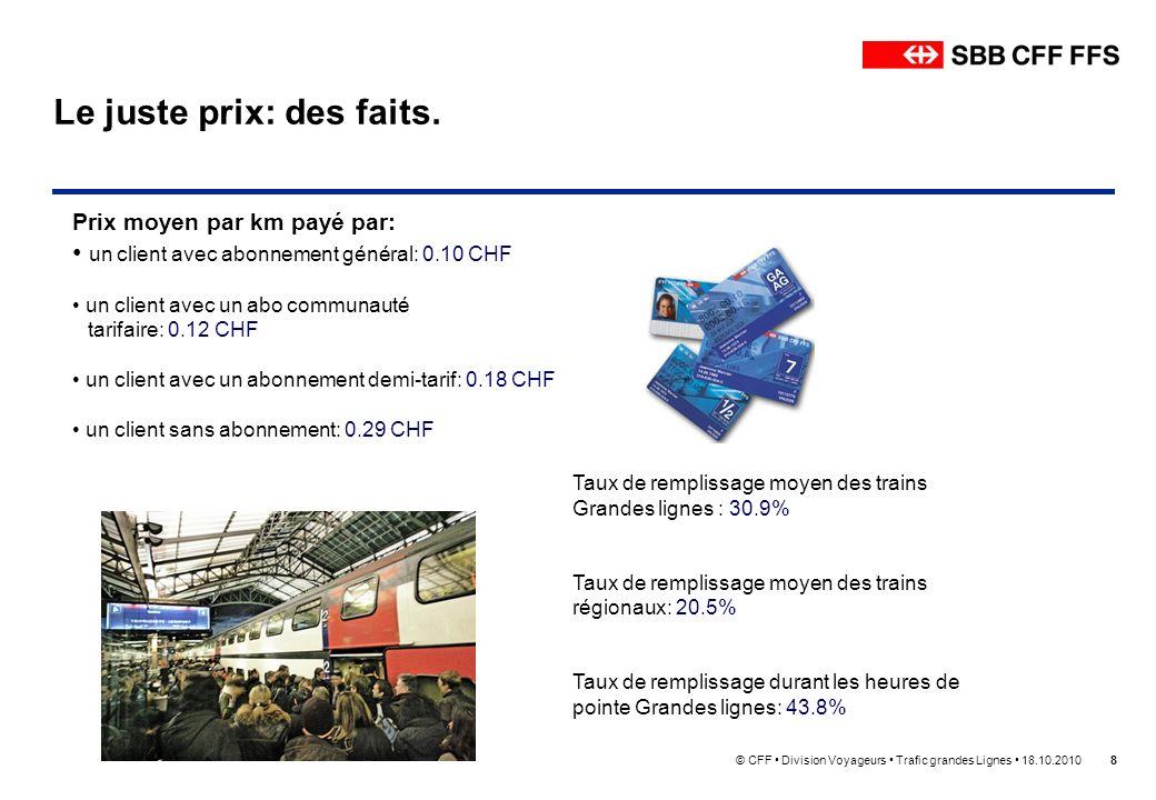 © CFF Division Voyageurs Trafic grandes Lignes 18.10.20108 Le juste prix: des faits. Prix moyen par km payé par: un client avec abonnement général: 0.