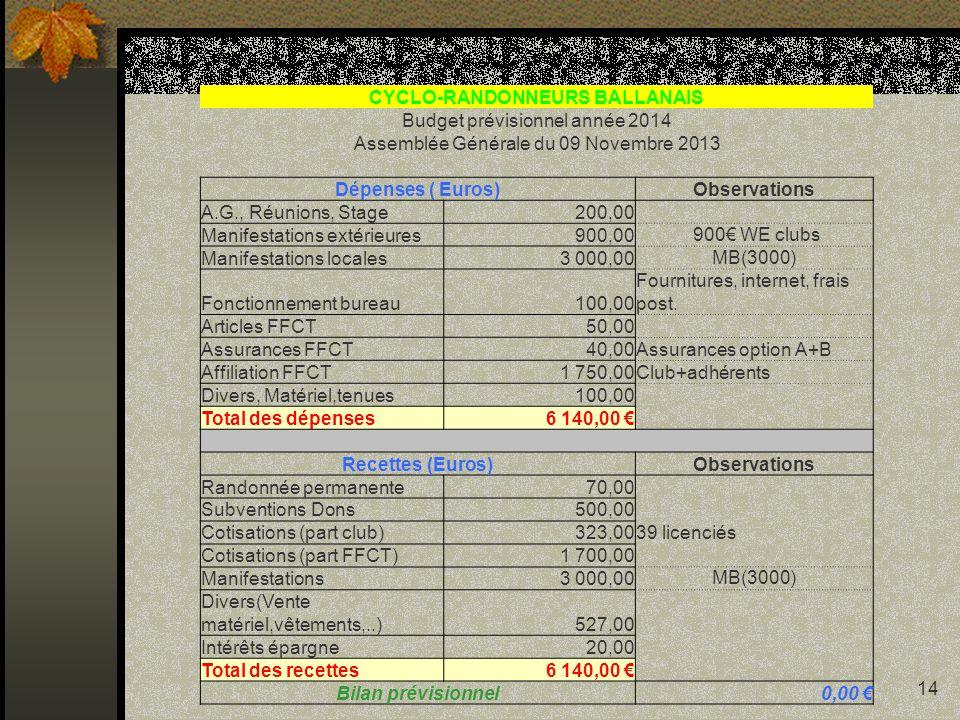 14 CYCLO-RANDONNEURS BALLANAIS Budget prévisionnel année 2014 Assemblée Générale du 09 Novembre 2013 Dépenses ( Euros)Observations A.G., Réunions, Sta