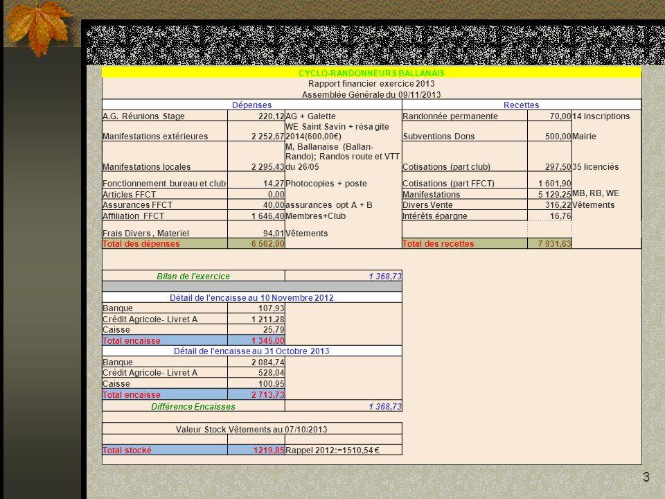 3 CYCLO-RANDONNEURS BALLANAIS Rapport financier exercice 2013 Assemblée Générale du 09/11/2013 DépensesRecettes A.G. Réunions Stage220,12AG + GaletteR
