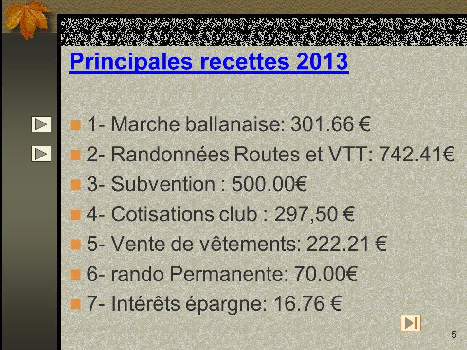 5 Principales recettes 2013 1- Marche ballanaise: 301.66 2- Randonnées Routes et VTT: 742.41 3- Subvention : 500.00 4- Cotisations club : 297,50 5- Ve