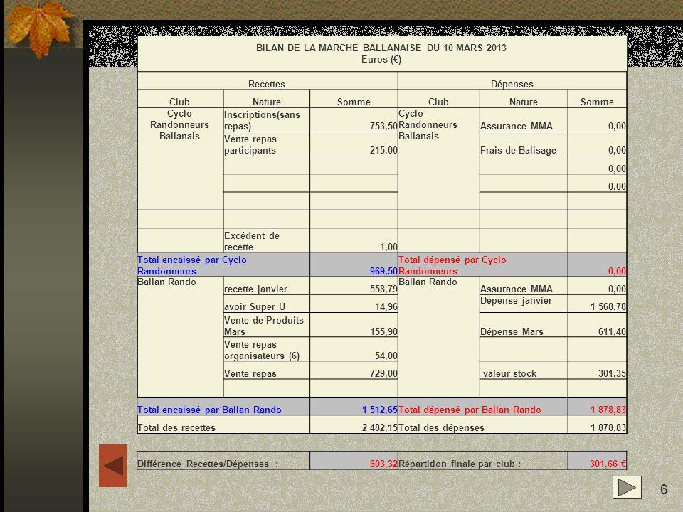 6 BILAN DE LA MARCHE BALLANAISE DU 10 MARS 2013 Euros () RecettesDépenses ClubNatureSommeClubNatureSomme Cyclo Randonneurs Ballanais Inscriptions(sans