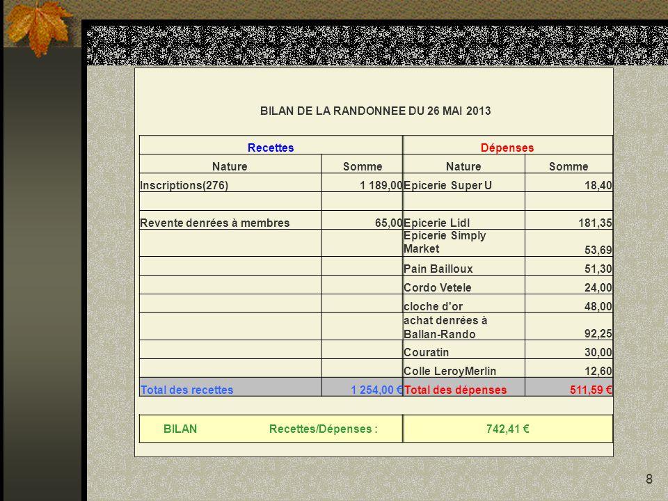 8 BILAN DE LA RANDONNEE DU 26 MAI 2013 RecettesDépenses NatureSommeNatureSomme Inscriptions(276)1 189,00Epicerie Super U18,40 Revente denrées à membre