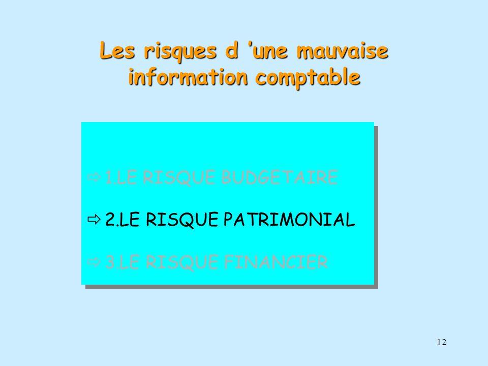 12 1.LE RISQUE BUDGETAIRE 2.LE RISQUE PATRIMONIAL 3.LE RISQUE FINANCIER 1.LE RISQUE BUDGETAIRE 2.LE RISQUE PATRIMONIAL 3.LE RISQUE FINANCIER Les risqu