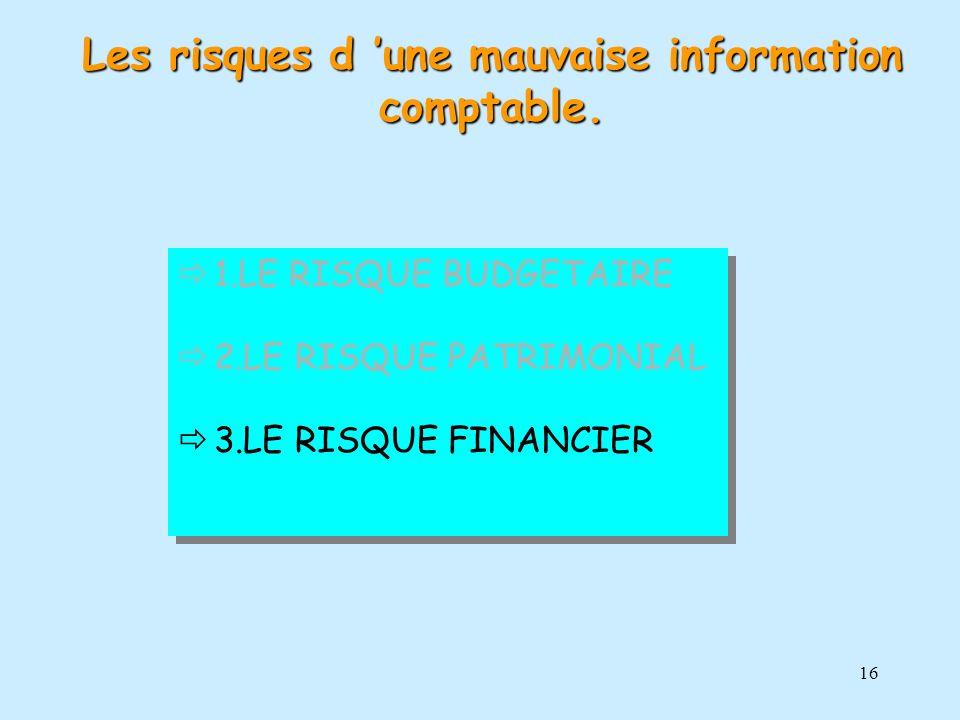 16 1.LE RISQUE BUDGETAIRE 2.LE RISQUE PATRIMONIAL 3.LE RISQUE FINANCIER 1.LE RISQUE BUDGETAIRE 2.LE RISQUE PATRIMONIAL 3.LE RISQUE FINANCIER Les risqu