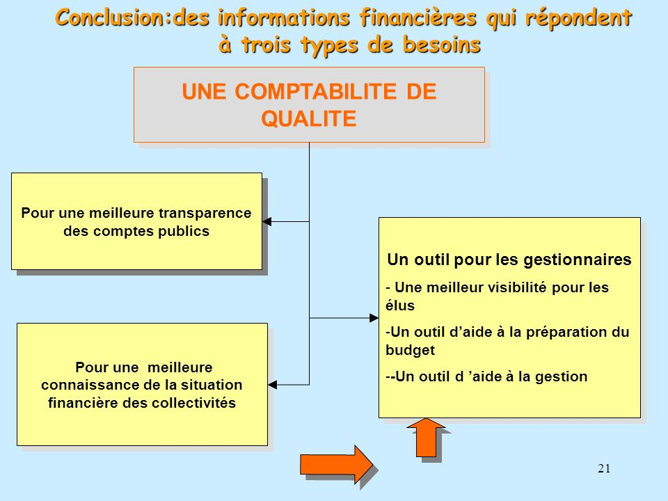 21 UNE COMPTABILITE DE QUALITE Pour une meilleure connaissance de la situation financière des collectivités Un outil pour les gestionnaires - Une meil