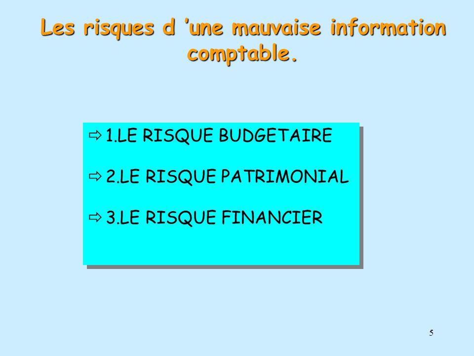 5 1.LE RISQUE BUDGETAIRE 2.LE RISQUE PATRIMONIAL 3.LE RISQUE FINANCIER 1.LE RISQUE BUDGETAIRE 2.LE RISQUE PATRIMONIAL 3.LE RISQUE FINANCIER Les risque