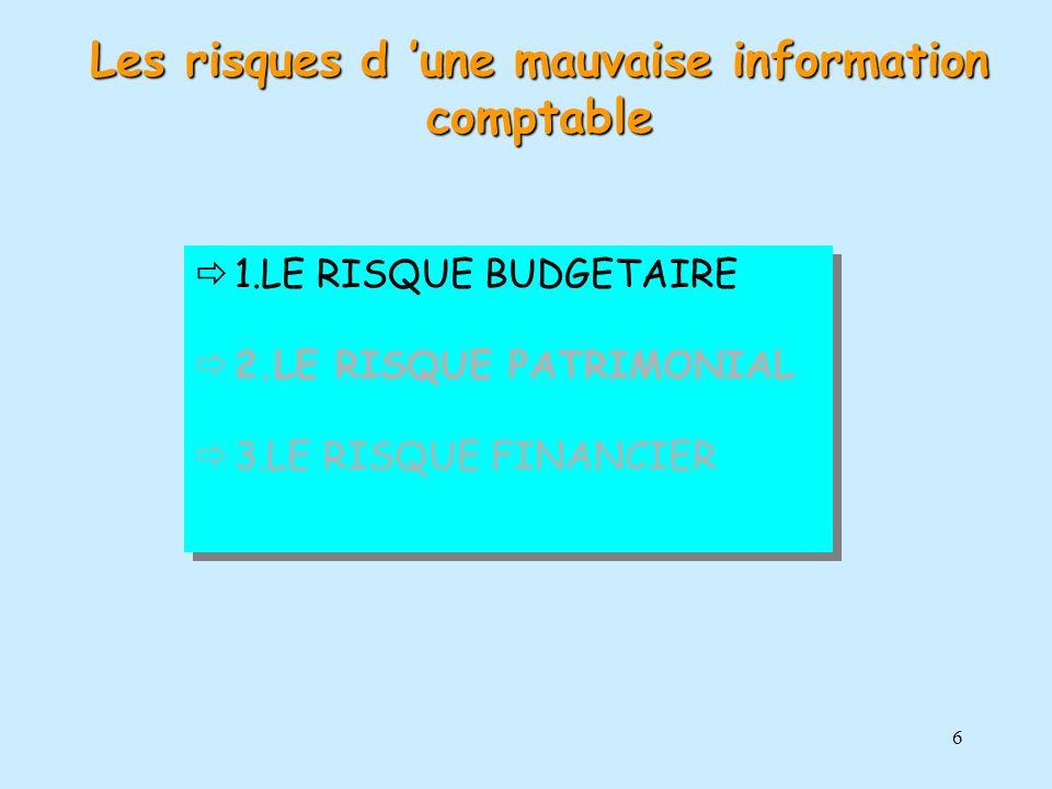 6 1.LE RISQUE BUDGETAIRE 2.LE RISQUE PATRIMONIAL 3.LE RISQUE FINANCIER 1.LE RISQUE BUDGETAIRE 2.LE RISQUE PATRIMONIAL 3.LE RISQUE FINANCIER Les risque