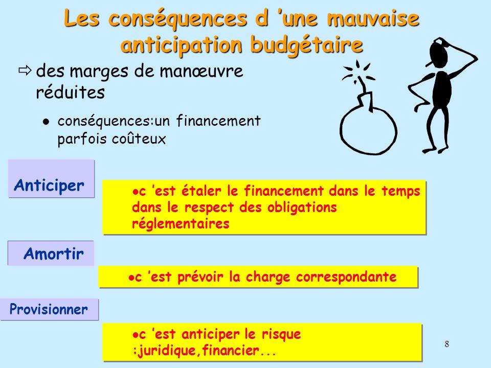 8 des marges de manœuvre réduites conséquences:un financement parfois coûteux c est étaler le financement dans le temps dans le respect des obligation