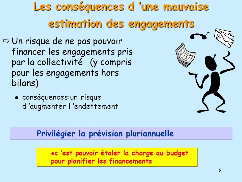9 Un risque de ne pas pouvoir financer les engagements pris par la collectivité (y compris pour les engagements hors bilans) conséquences:un risque d
