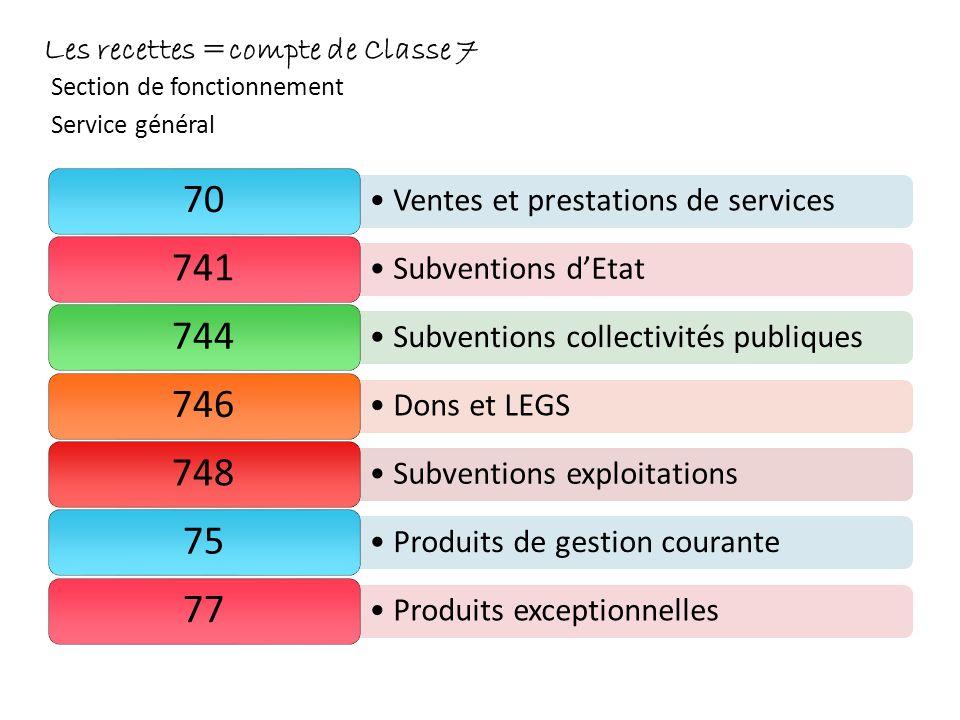 Les recettes =compte de Classe 7 Section de fonctionnement Service général Ventes et prestations de services 70 Subventions dEtat 741 Subventions coll