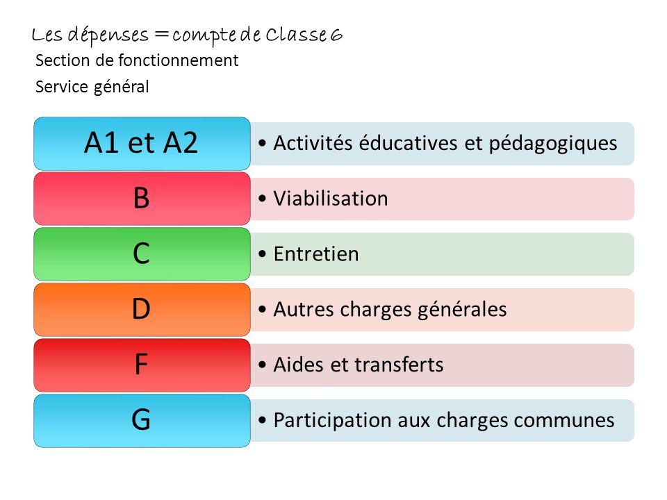 Les dépenses =compte de Classe 6 Section de fonctionnement Service général Activités éducatives et pédagogiques A1 et A2 Viabilisation B Entretien C A