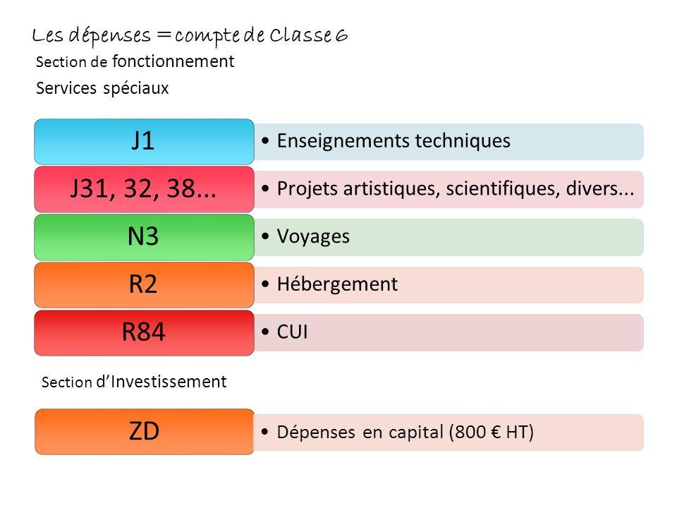 Les dépenses =compte de Classe 6 Section de fonctionnement Services spéciaux Enseignements techniques J1 P r o j e t s a r t i s t i q u e s, s c i e
