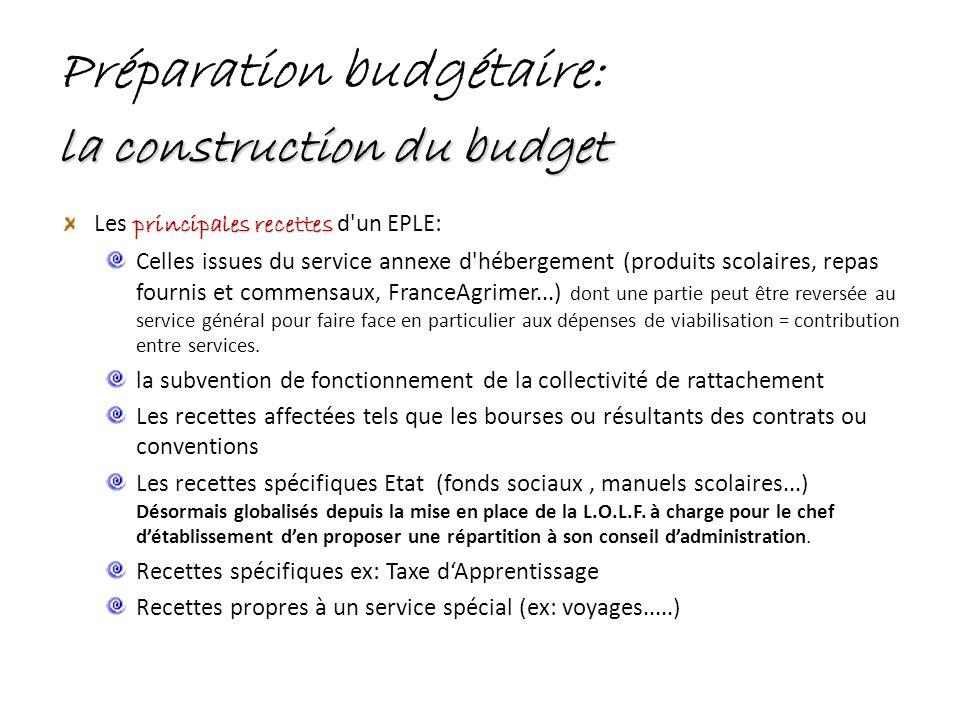 Préparation budgétaire: la construction du budget principales recettes Les principales recettes d'un EPLE: Celles issues du service annexe d'hébergeme