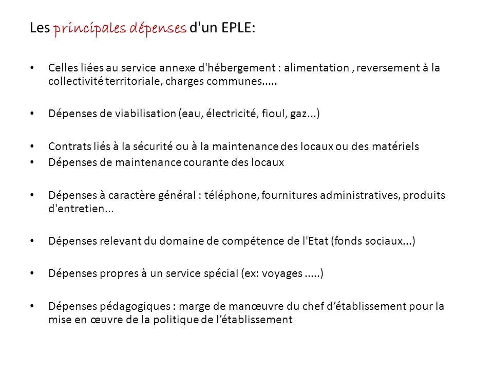 Les principales dépenses d 'un EPLE: Celles liées au service annexe d'hébergement : alimentation, reversement à la collectivité territoriale, charges