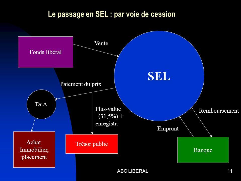 ABC LIBERAL11 Le passage en SEL : par voie de cession Fonds libéral SEL Dr A Trésor public Banque Vente Paiement du prix Plus-value (31,5%) + enregistr.