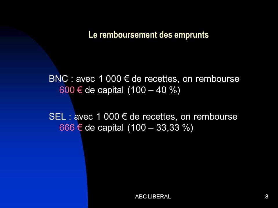 ABC LIBERAL8 Le remboursement des emprunts BNC : avec 1 000 de recettes, on rembourse 600 de capital (100 – 40 %) SEL : avec 1 000 de recettes, on rembourse 666 de capital (100 – 33,33 %)