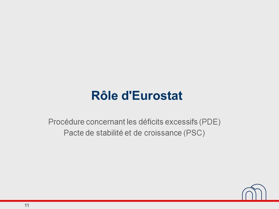 Rôle d'Eurostat Procédure concernant les déficits excessifs (PDE) Pacte de stabilité et de croissance (PSC) 11
