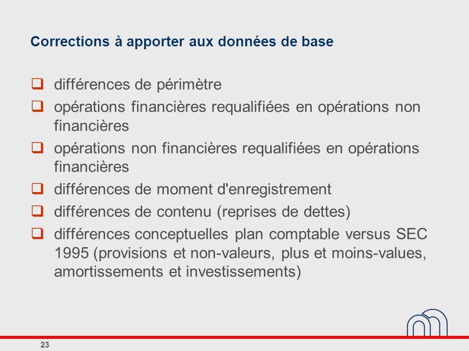 Corrections à apporter aux données de base différences de périmètre opérations financières requalifiées en opérations non financières opérations non f