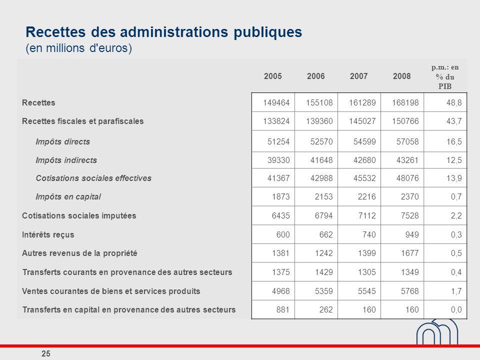 Recettes des administrations publiques (en millions d'euros) 2005200620072008 p.m.: en % du PIB Recettes14946415510816128916819848,8 Recettes fiscales