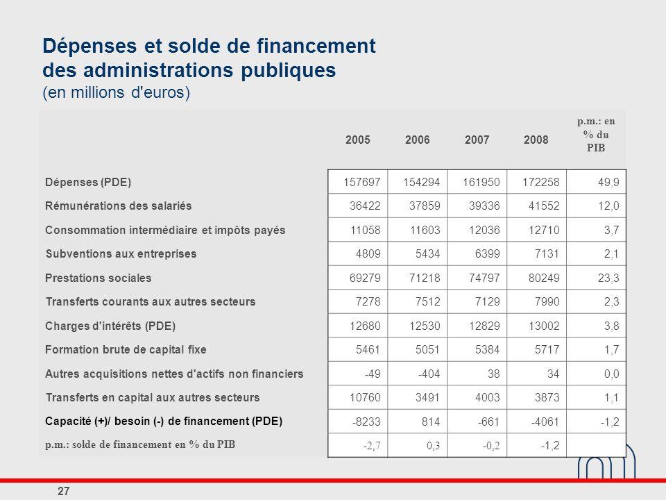 2005200620072008 p.m.: en % du PIB Dépenses (PDE)15769715429416195017225849,9 Rémunérations des salariés3642237859393364155212,0 Consommation interméd
