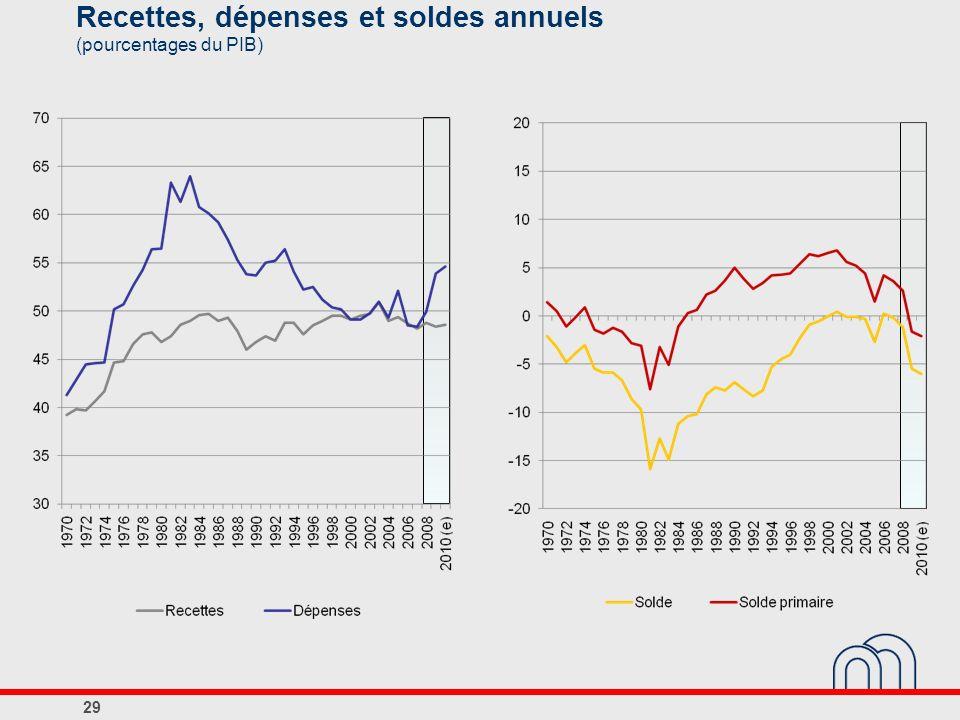 Recettes, dépenses et soldes annuels (pourcentages du PIB) 29