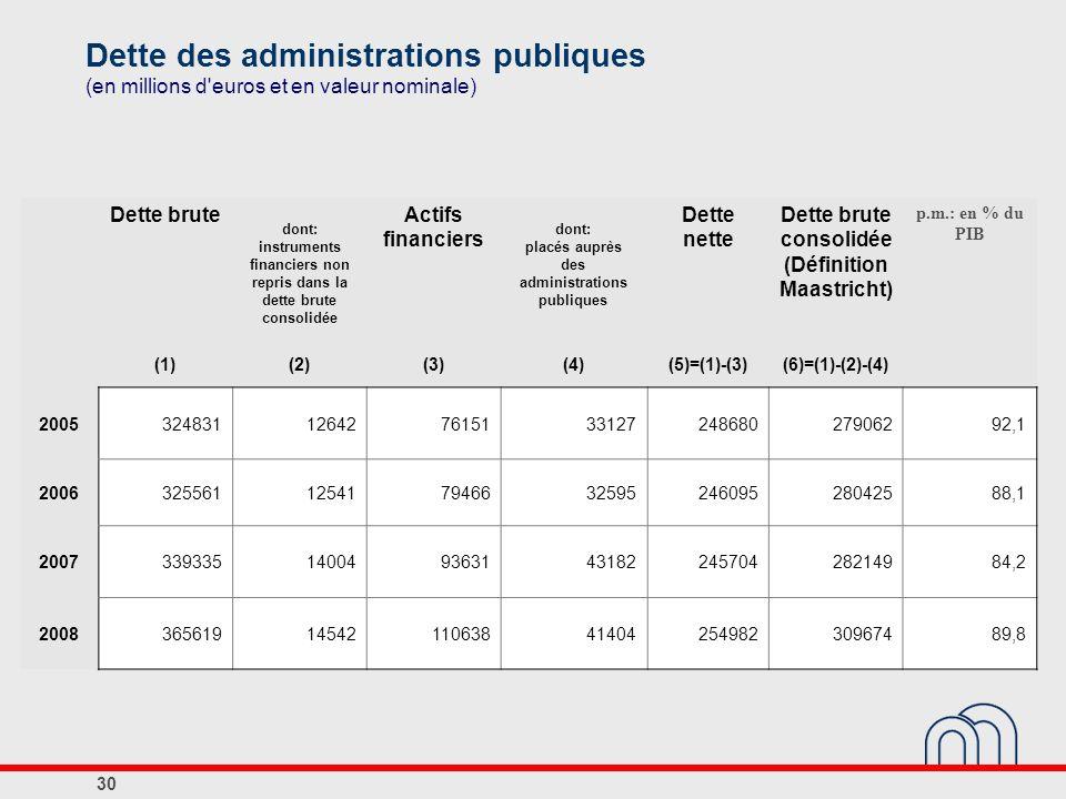 Dette des administrations publiques (en millions d'euros et en valeur nominale) Dette brute dont: instruments financiers non repris dans la dette brut