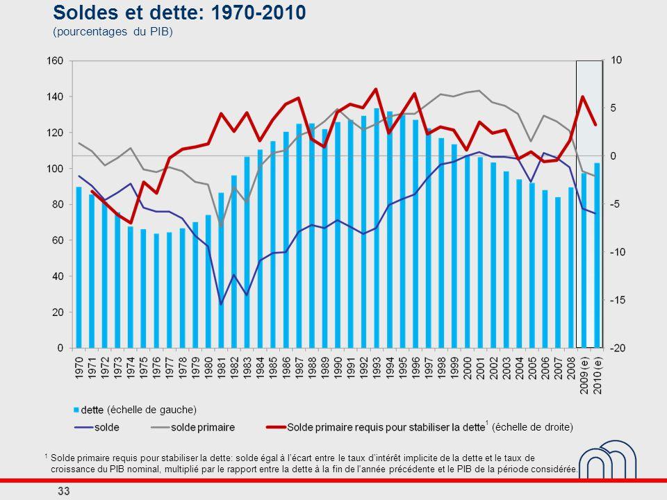 Soldes et dette: 1970-2010 (pourcentages du PIB) 33 (échelle de gauche) (échelle de droite) 1 1 Solde primaire requis pour stabiliser la dette: solde