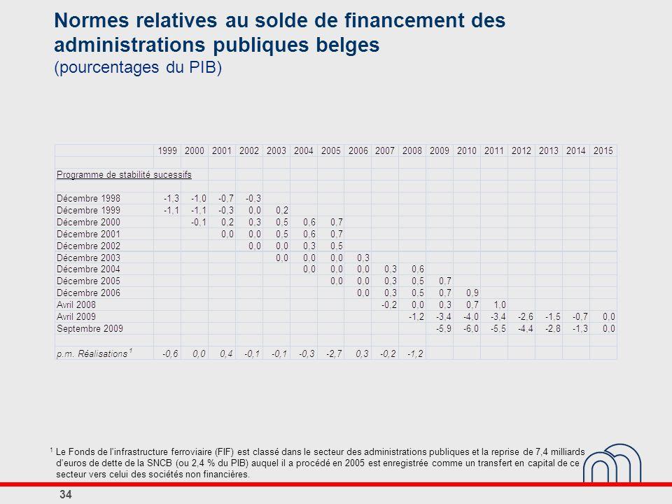 Normes relatives au solde de financement des administrations publiques belges (pourcentages du PIB) 34 1 Le Fonds de l'infrastructure ferroviaire (FIF
