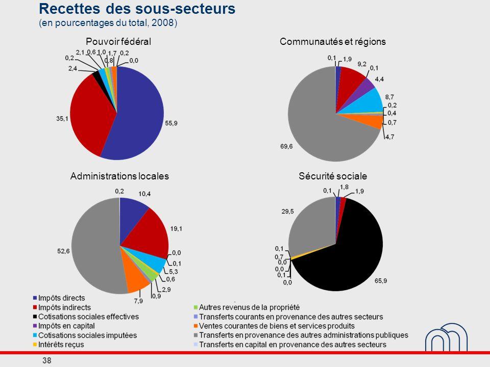Recettes des sous-secteurs (en pourcentages du total, 2008) Pouvoir fédéralCommunautés et régions Administrations localesSécurité sociale 38