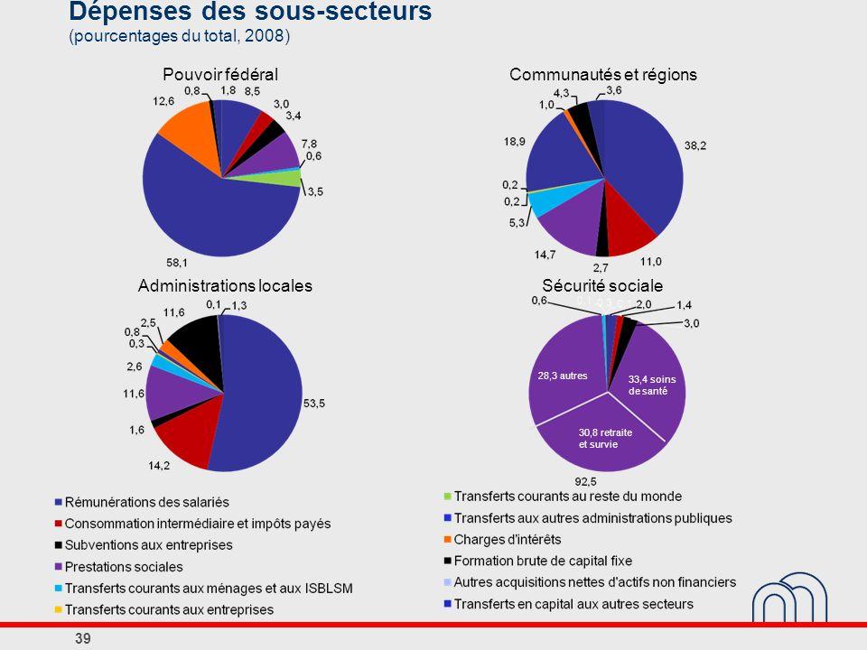 39 Dépenses des sous-secteurs (pourcentages du total, 2008) Pouvoir fédéralCommunautés et régions Administrations localesSécurité sociale 33,4 soins d