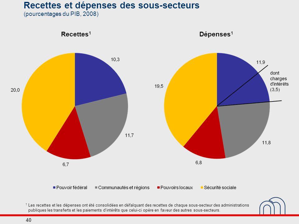 Recettes et dépenses des sous-secteurs (pourcentages du PIB, 2008) Recettes 1 Dépenses 1 1 Les recettes et les dépenses ont été consolidées en défalqu