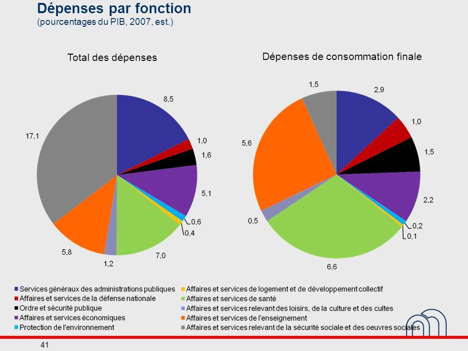41 Dépenses par fonction (pourcentages du PIB, 2007, est.) Dépenses de consommation finale Total des dépenses