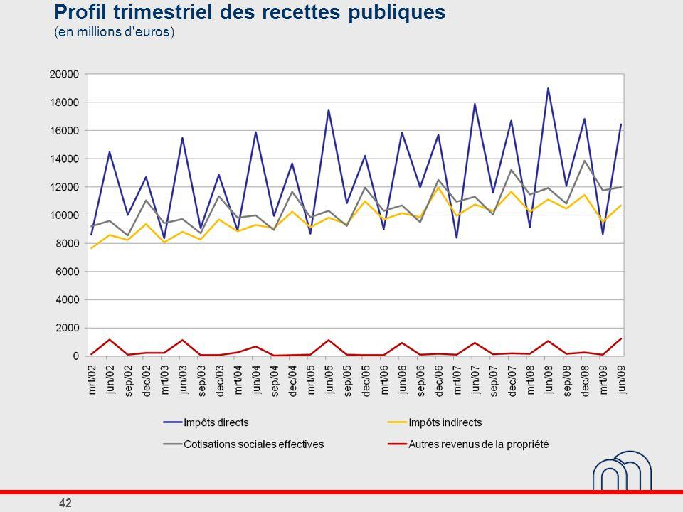 Profil trimestriel des recettes publiques (en millions d'euros) 42