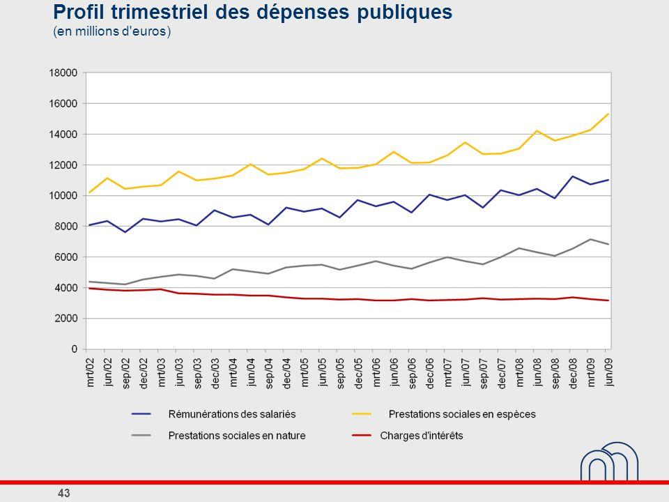 Profil trimestriel des dépenses publiques (en millions d'euros) 43