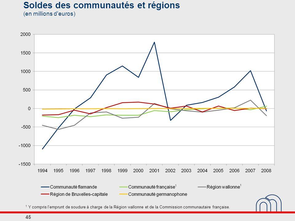 Soldes des communautés et régions (en millions d'euros) 1 Y compris l'emprunt de soudure à charge de la Région wallonne et de la Commission communauta