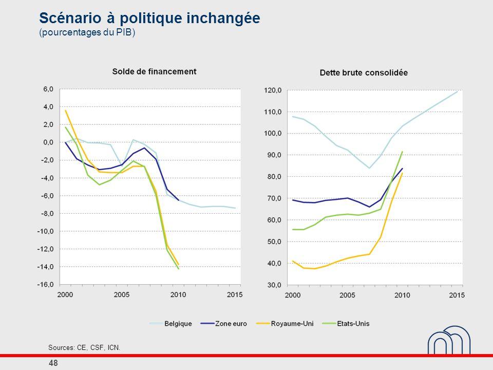 Scénario à politique inchangée (pourcentages du PIB) 48 Sources: CE, CSF, ICN.