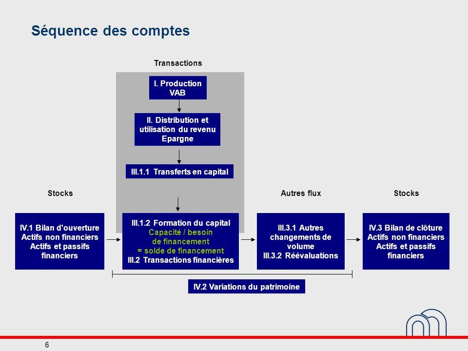 Séquence des comptes IV.1 Bilan d'ouverture Actifs non financiers Actifs et passifs financiers III.1.2 Formation du capital Capacité / besoin de finan