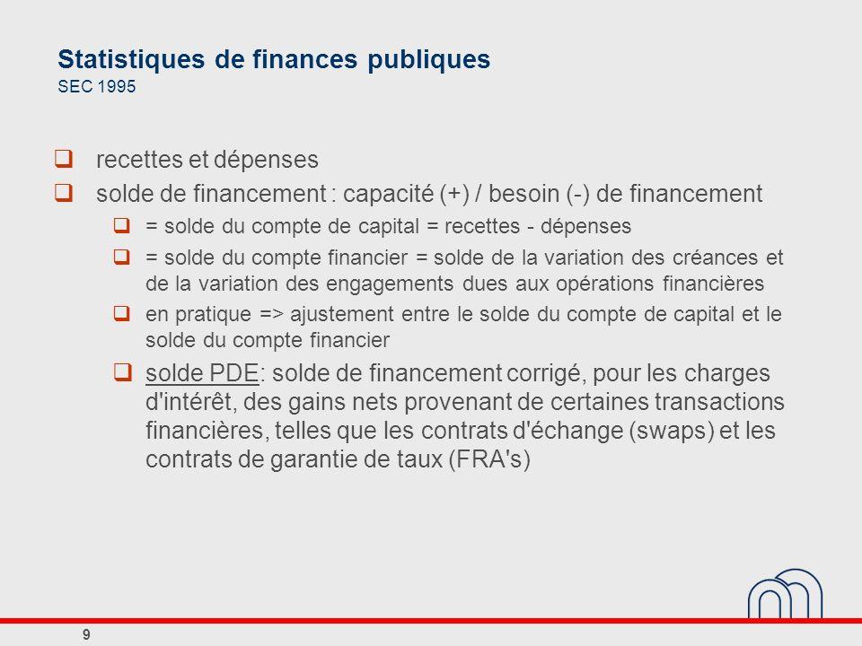 Dette des administrations publiques (en millions d euros et en valeur nominale) Dette brute dont: instruments financiers non repris dans la dette brute consolidée Actifs financiers dont: placés auprès des administrations publiques Dette nette Dette brute consolidée (Définition Maastricht) p.m.: en % du PIB (1)(2)(3)(4)(5)=(1)-(3)(6)=(1)-(2)-(4) 200532483112642761513312724868027906292,1 200632556112541794663259524609528042588,1 200733933514004936314318224570428214984,2 2008365619145421106384140425498230967489,8 30