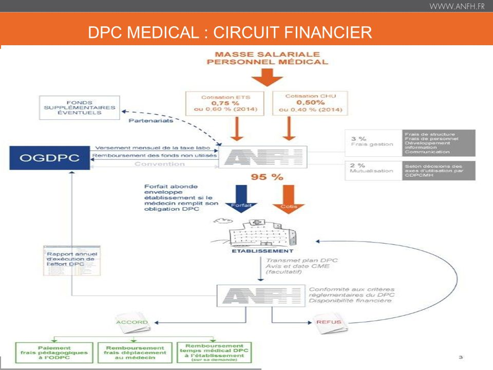 DPC MEDICAL : CIRCUIT FINANCIER