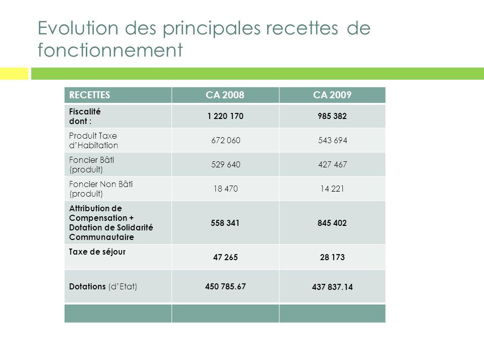 Evolution des principales recettes de fonctionnement RECETTESCA 2008CA 2009 Fiscalité dont : 1 220 170985 382 Produit Taxe dHabitation 672 060543 694
