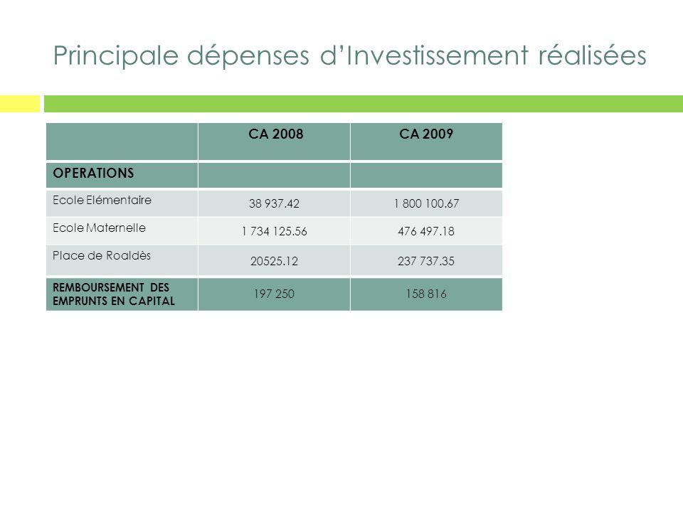 Principale dépenses dInvestissement réalisées CA 2008CA 2009 OPERATIONS Ecole Elémentaire 38 937.421 800 100.67 Ecole Maternelle 1 734 125.56476 497.1