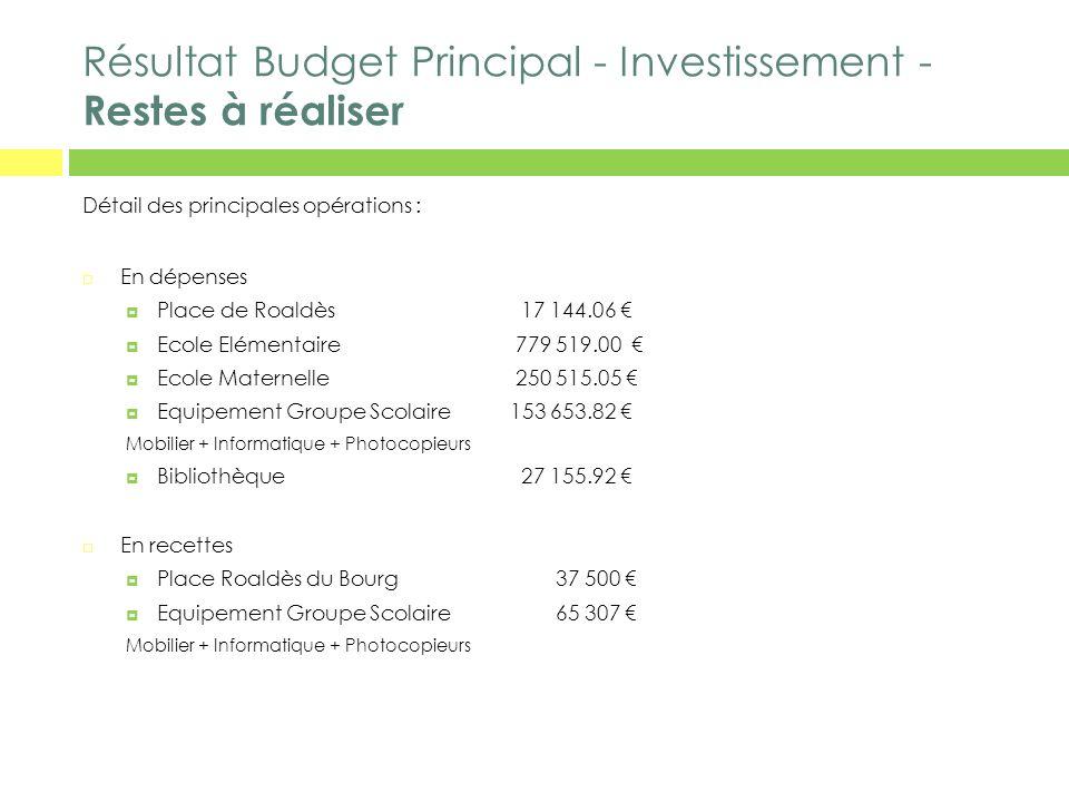 Résultat Budget Principal - Investissement - Restes à réaliser Détail des principales opérations : En dépenses Place de Roaldès 17 144.06 Ecole Elémen