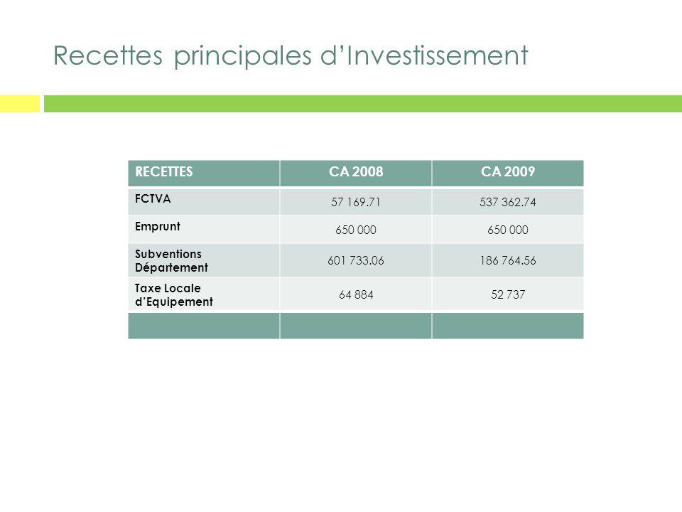 Recettes principales dInvestissement RECETTESCA 2008CA 2009 FCTVA 57 169.71537 362.74 Emprunt 650 000 Subventions Département 601 733.06186 764.56 Tax