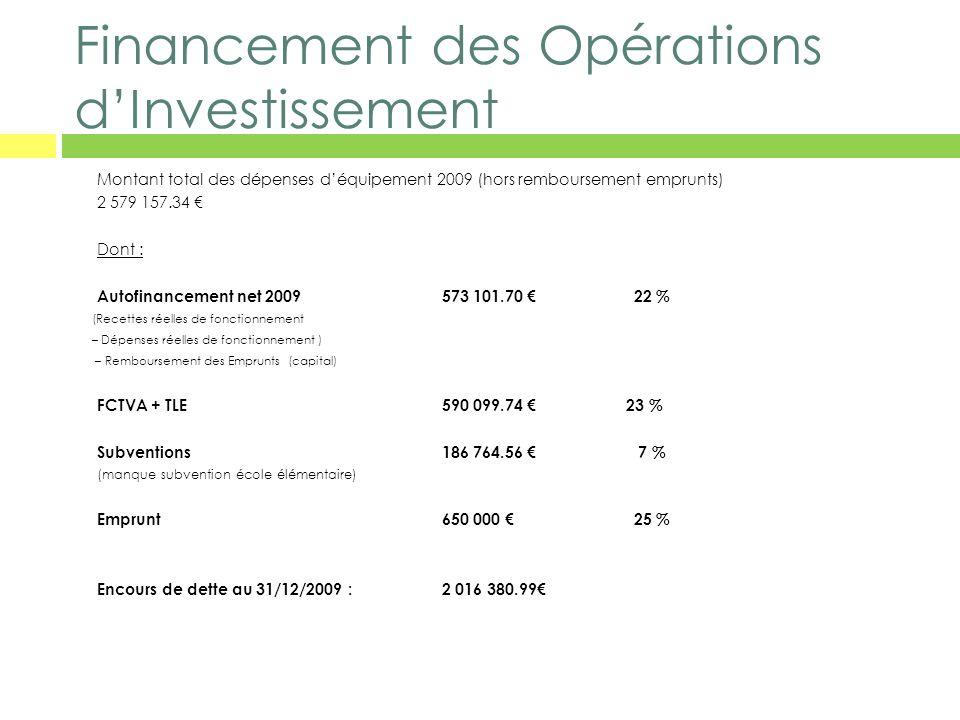Financement des Opérations dInvestissement Montant total des dépenses déquipement 2009 (hors remboursement emprunts) 2 579 157.34 Dont : Autofinanceme
