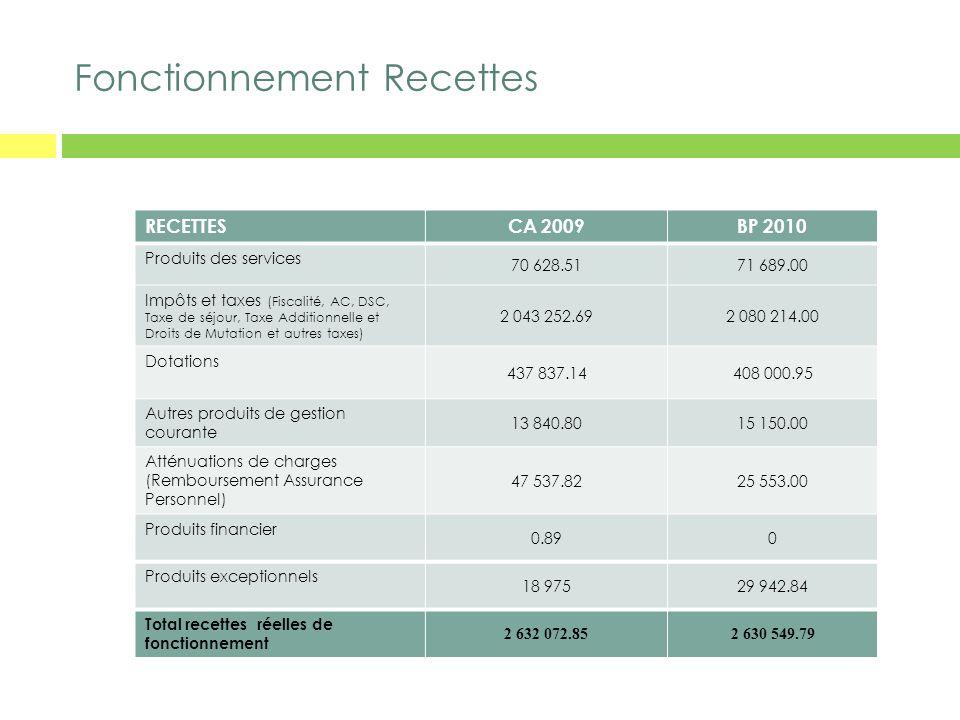 Fonctionnement Recettes RECETTESCA 2009BP 2010 Produits des services 70 628.5171 689.00 Impôts et taxes (Fiscalité, AC, DSC, Taxe de séjour, Taxe Addi